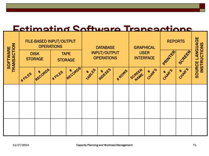 Estimating Software Transactions