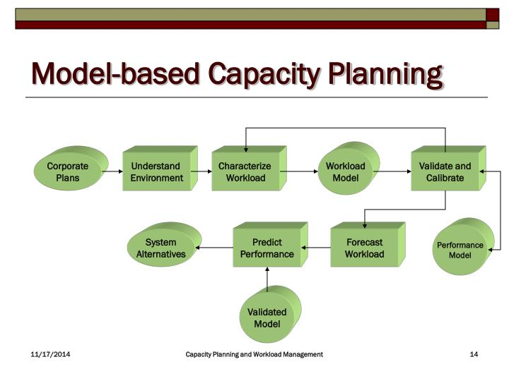 Model-based Capacity Planning