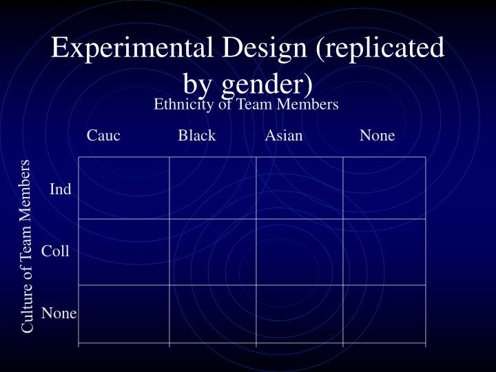 Experimental Design (replicated by gender)