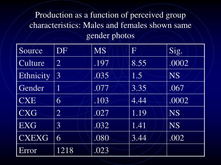 Production as a function of perceived group characteristics: Males and females shown same gender photos