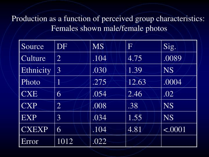 Production as a function of perceived group characteristics: