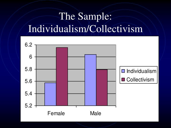 The Sample: Individualism/Collectivism