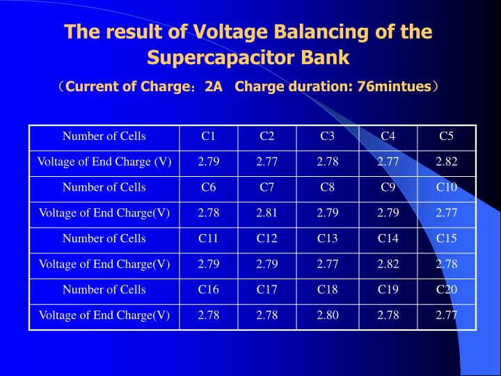 The result of Voltage Balancing of the Supercapacitor Bank