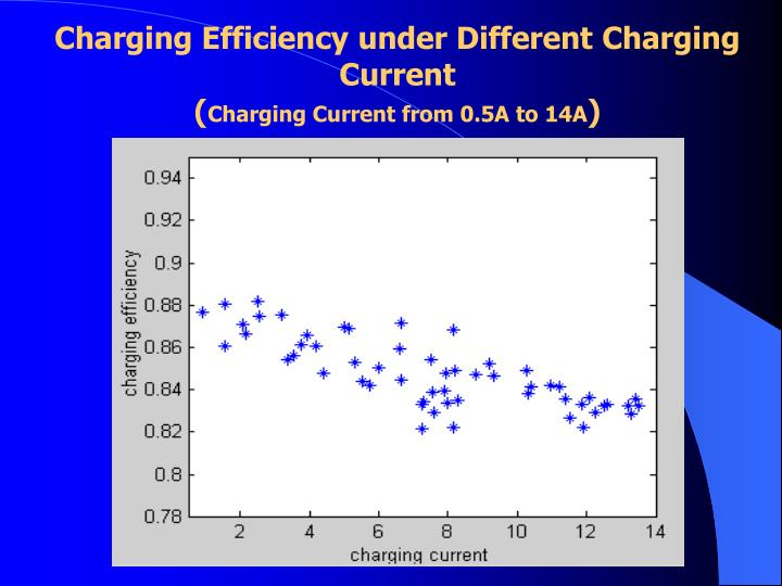 Charging Efficiency under Different Charging Current