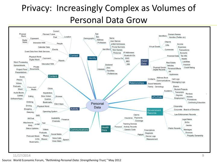 Privacy:  Increasingly Complex as Volumes of Personal Data Grow