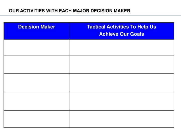 OUR ACTIVITIES WITH EACH MAJOR DECISION MAKER