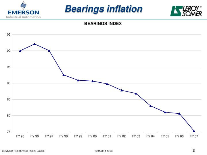 Bearings inflation