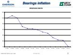 bearings inflation