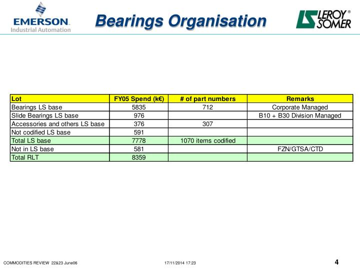 Bearings Organisation