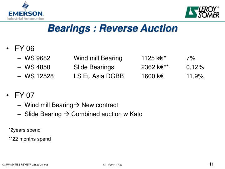 Bearings : Reverse Auction