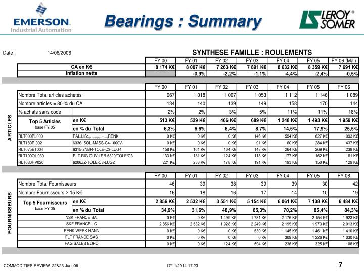 Bearings : Summary