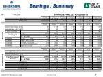 bearings summary