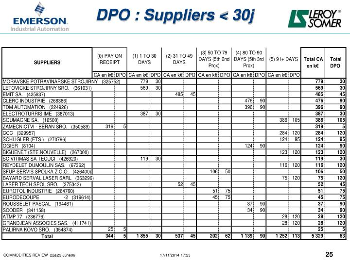 DPO : Suppliers < 30j