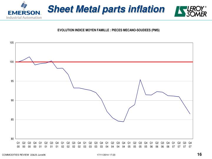 Sheet Metal parts inflation