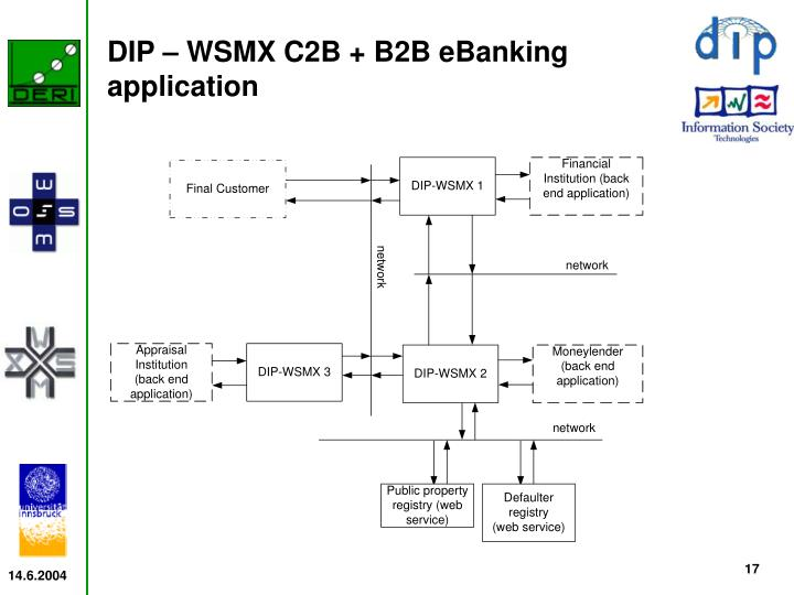DIP – WSMX C2B + B2B eBanking application