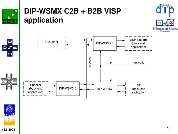DIP-WSMX C2B + B2B VISP application