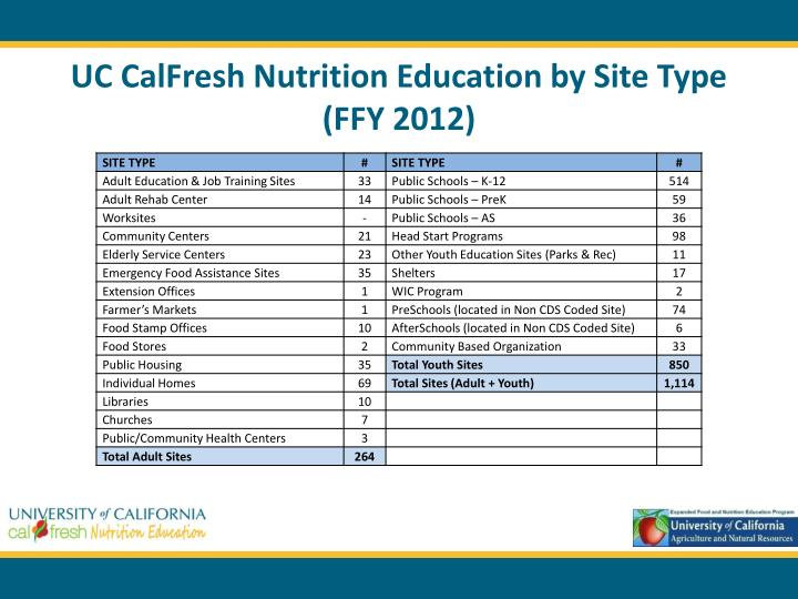 UC CalFresh Nutrition Education by Site Type (