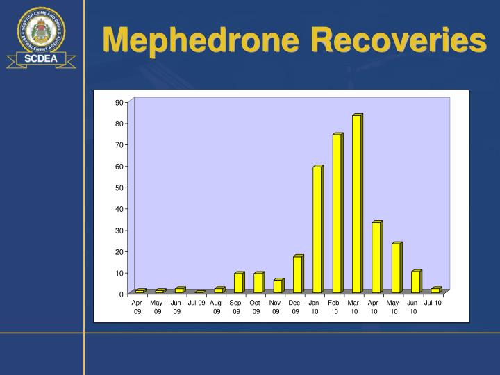 Mephedrone Recoveries