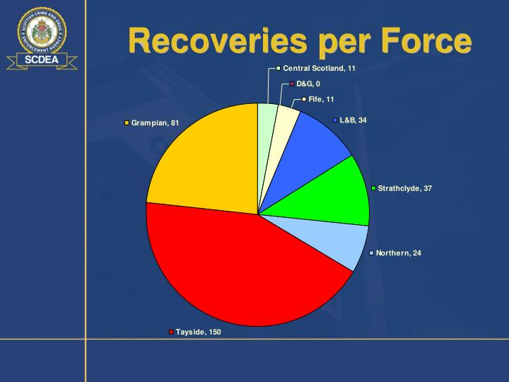 Recoveries per Force