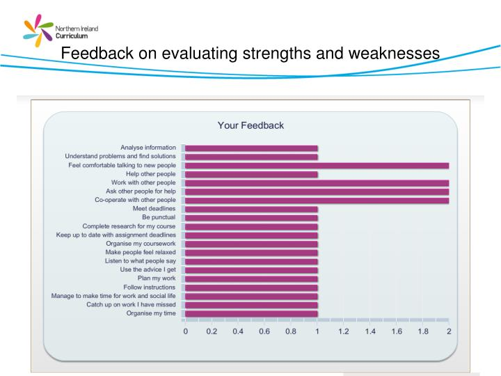 Feedback on evaluating strengths and weaknesses