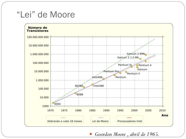"""Lei"" de Moore"