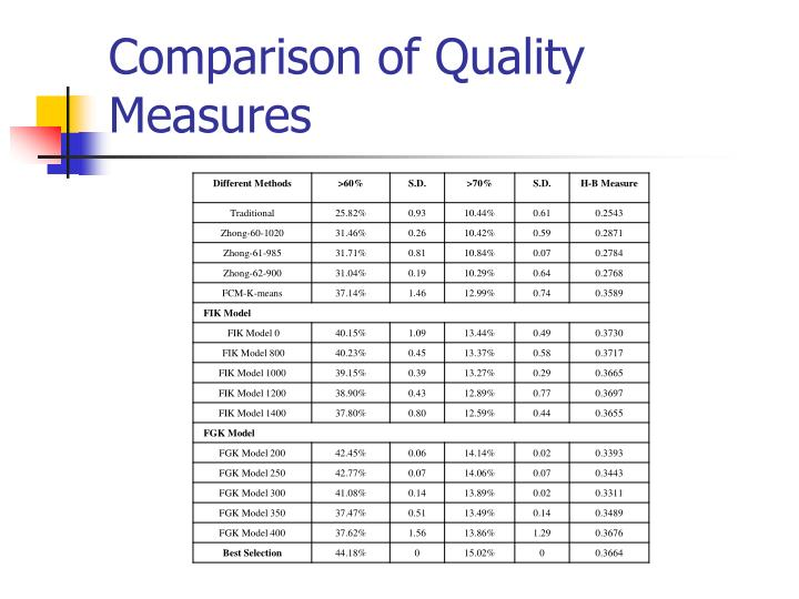 Comparison of Quality Measures