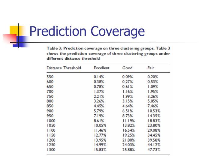 Prediction Coverage