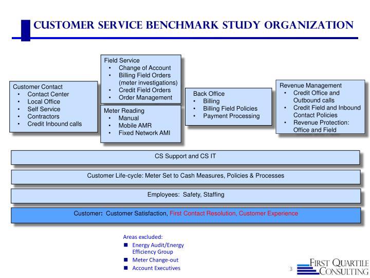 Customer Service Benchmark Study Organization
