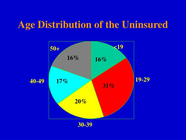 Age Distribution of the Uninsured