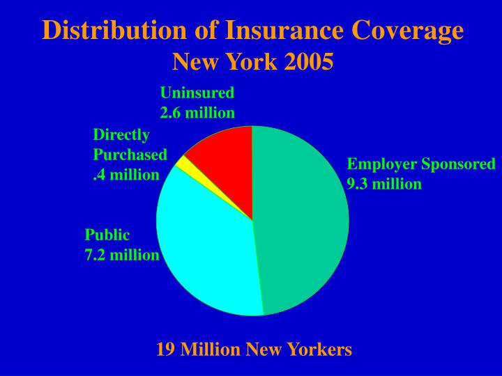 Distribution of Insurance Coverage