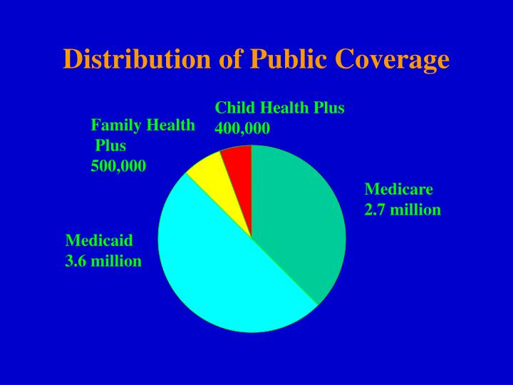 Distribution of Public Coverage