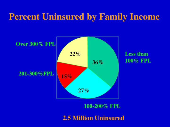 Percent Uninsured by Family Income