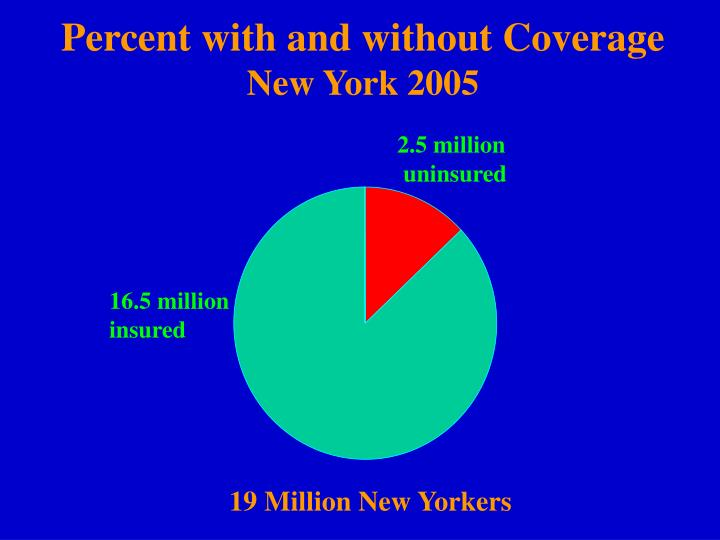 Percent with and without Coverage
