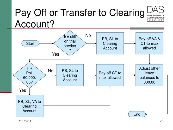 Pay Off or Transfer to Clearing Account?