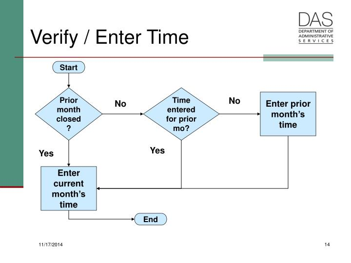 Verify / Enter Time