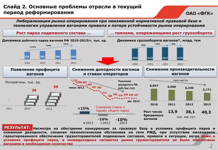 Слайд 2. Основные проблемы отрасли в текущий период реформирования