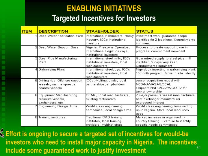 ENABLING INITIATIVES