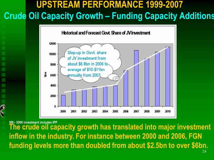 UPSTREAM PERFORMANCE 1999-2007