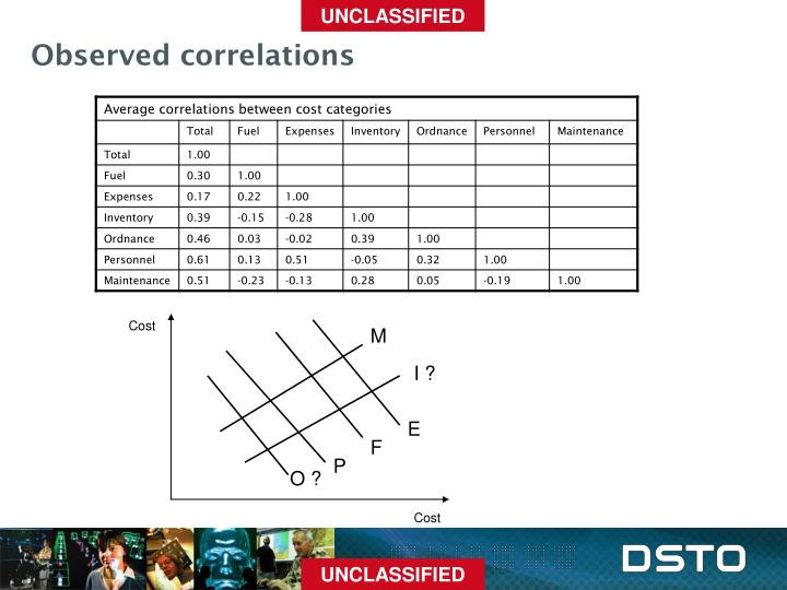 Observed correlations
