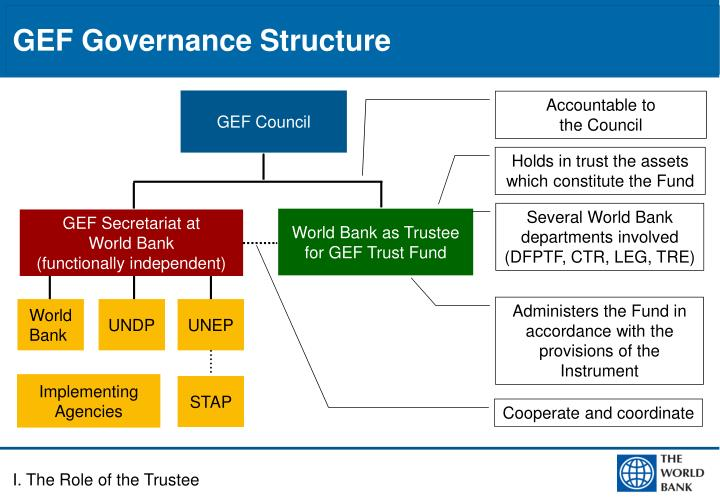 GEF Governance Structure