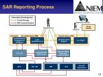 sar reporting process