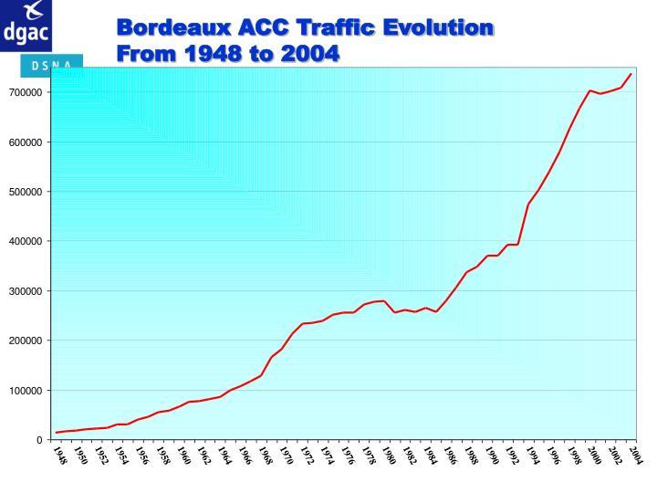 Bordeaux ACC Traffic Evolution