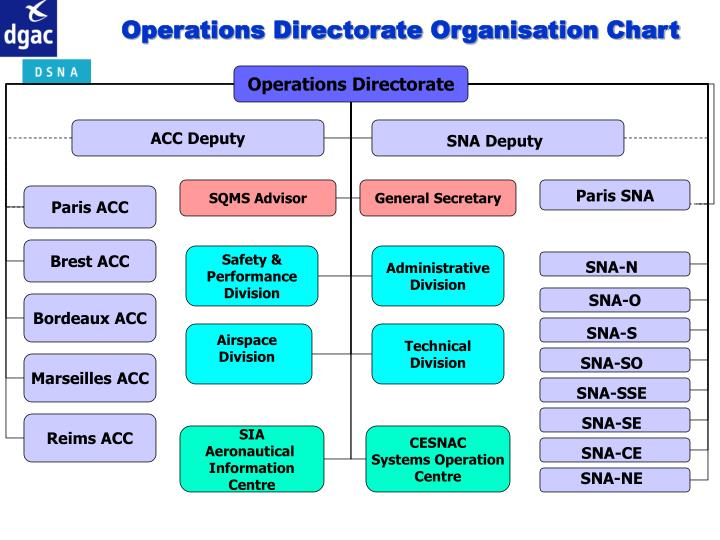 Operations Directorate Organisation Chart