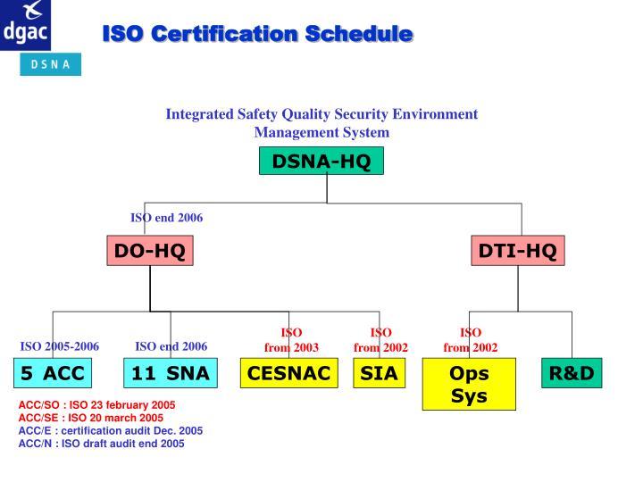 ISO Certification Schedule