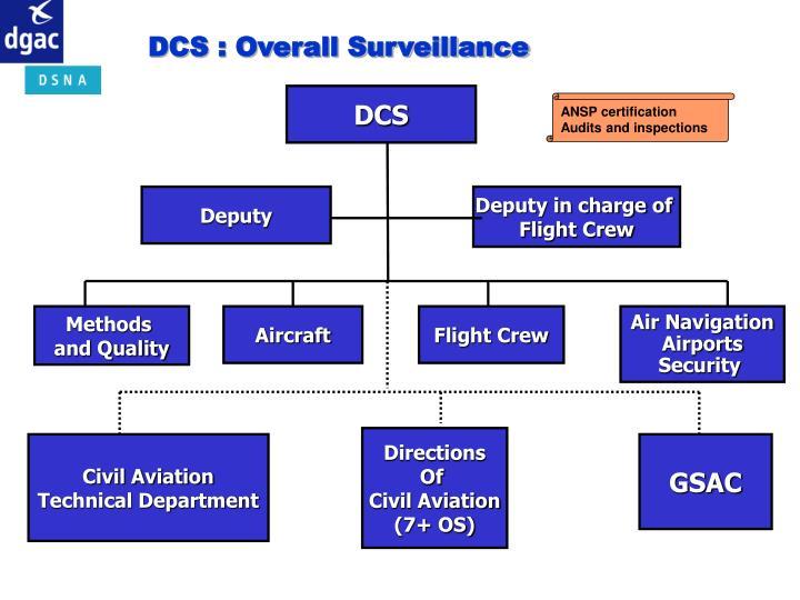 DCS : Overall Surveillance