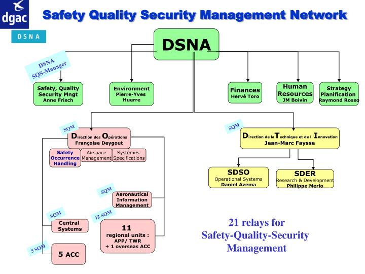Safety Quality Security Management Network