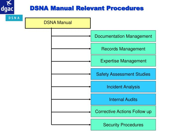 DSNA Manual Relevant Procedures