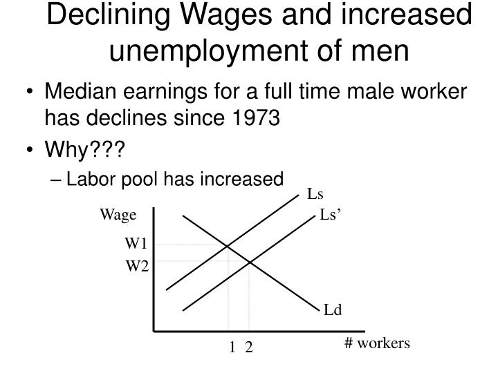 Declining Wages and increased unemployment of men