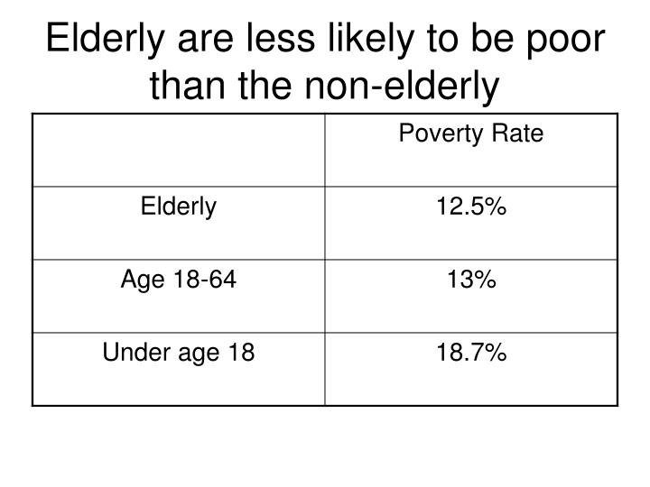 Elderly are less likely to be poor than the non-elderly