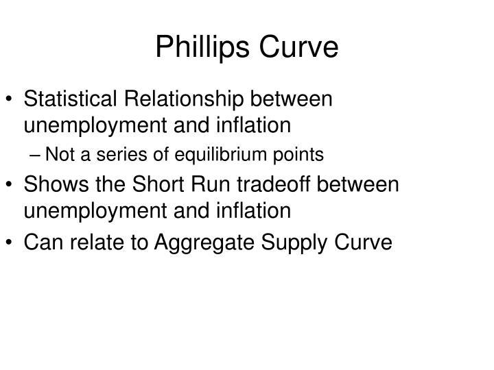 Phillips Curve